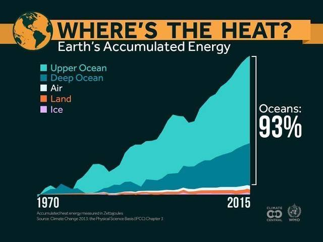 © Climate Central